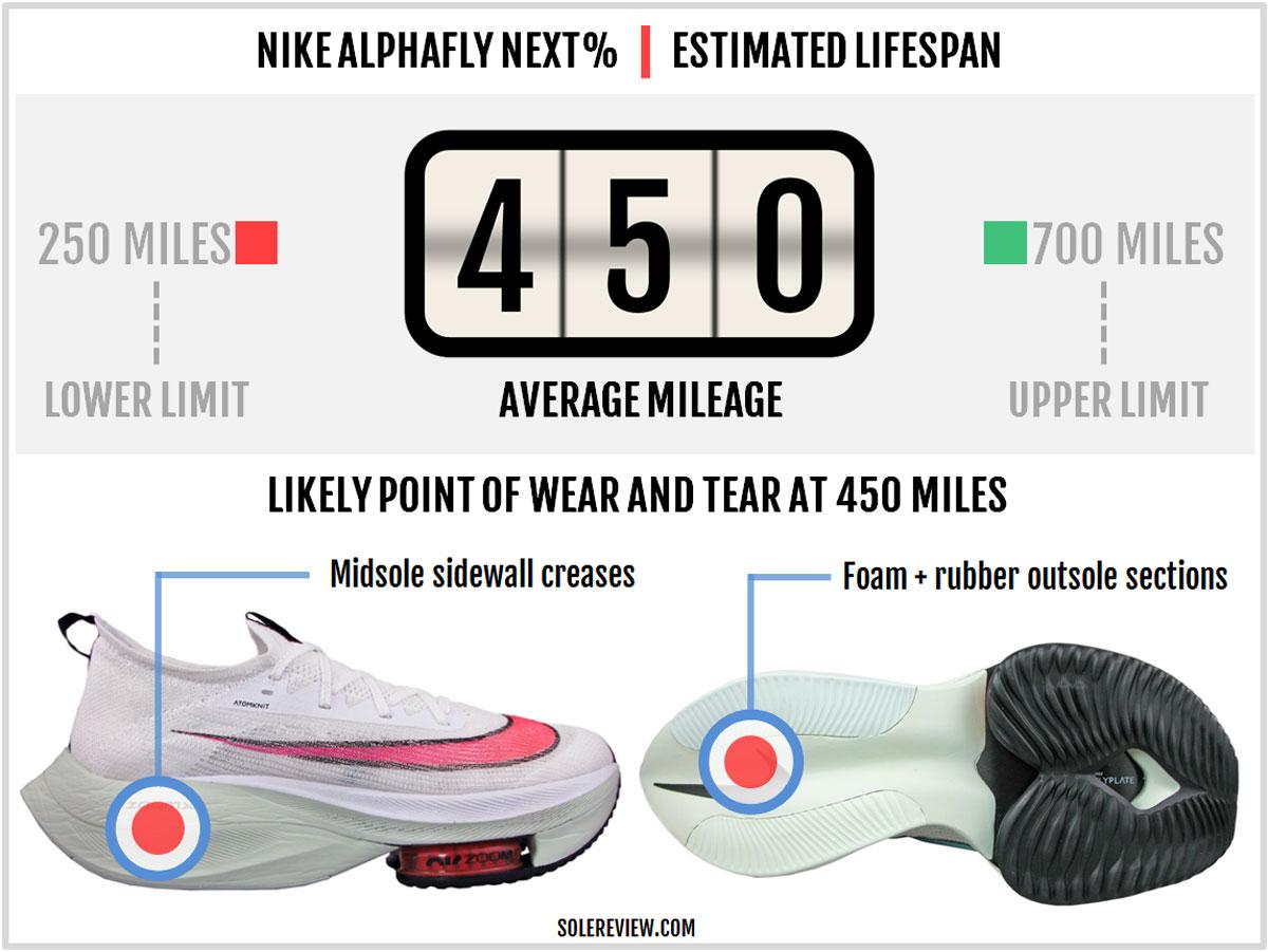 Nike_Alphafly_Next-durability