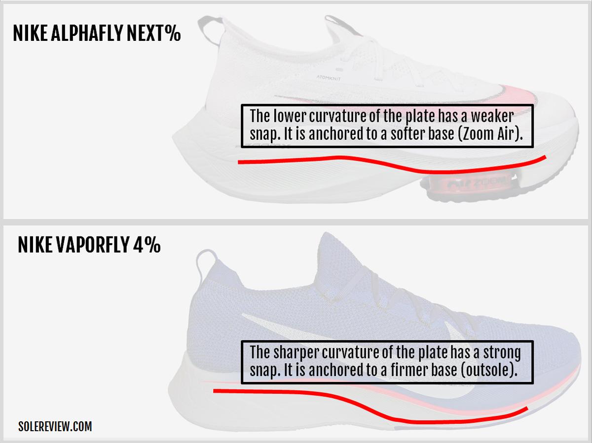 Nike_Alphafly_Next_Plate_curvature
