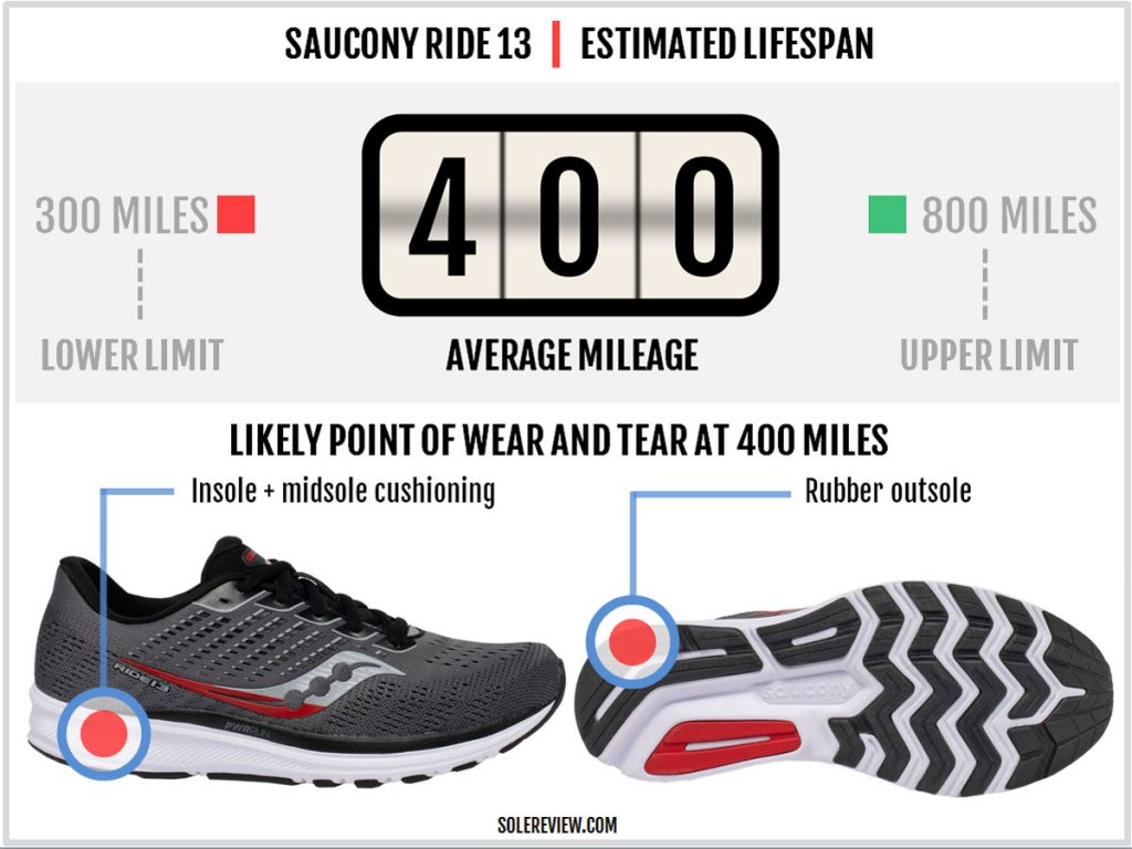 Is the Saucony Ride 13 durable?