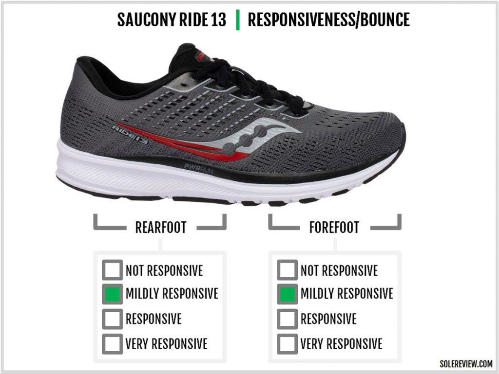 Saucony Ride 13 cushioning responsiveness