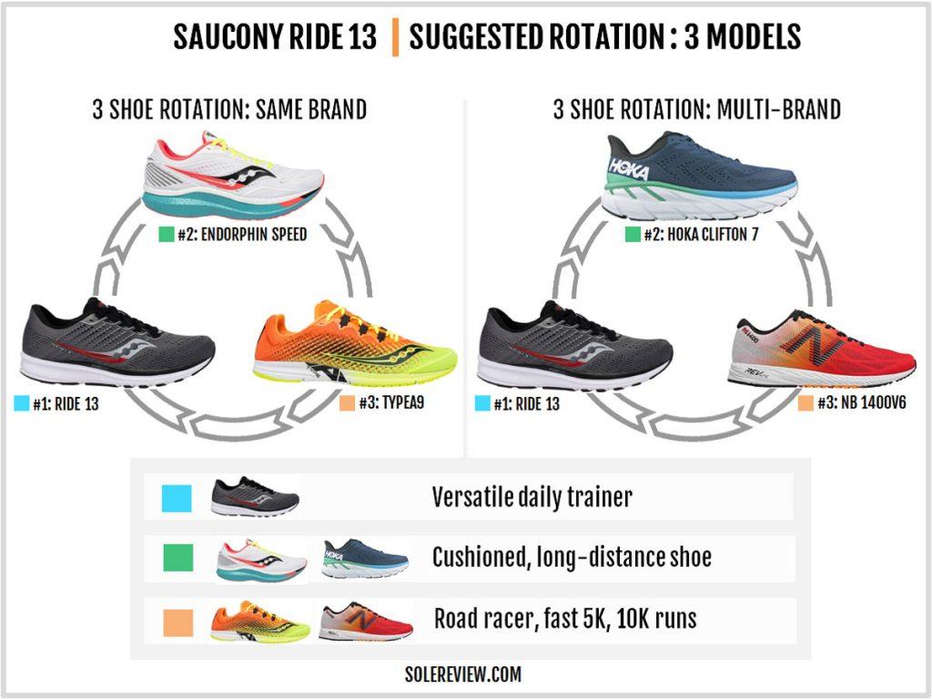 Saucony Ride 13 rotation
