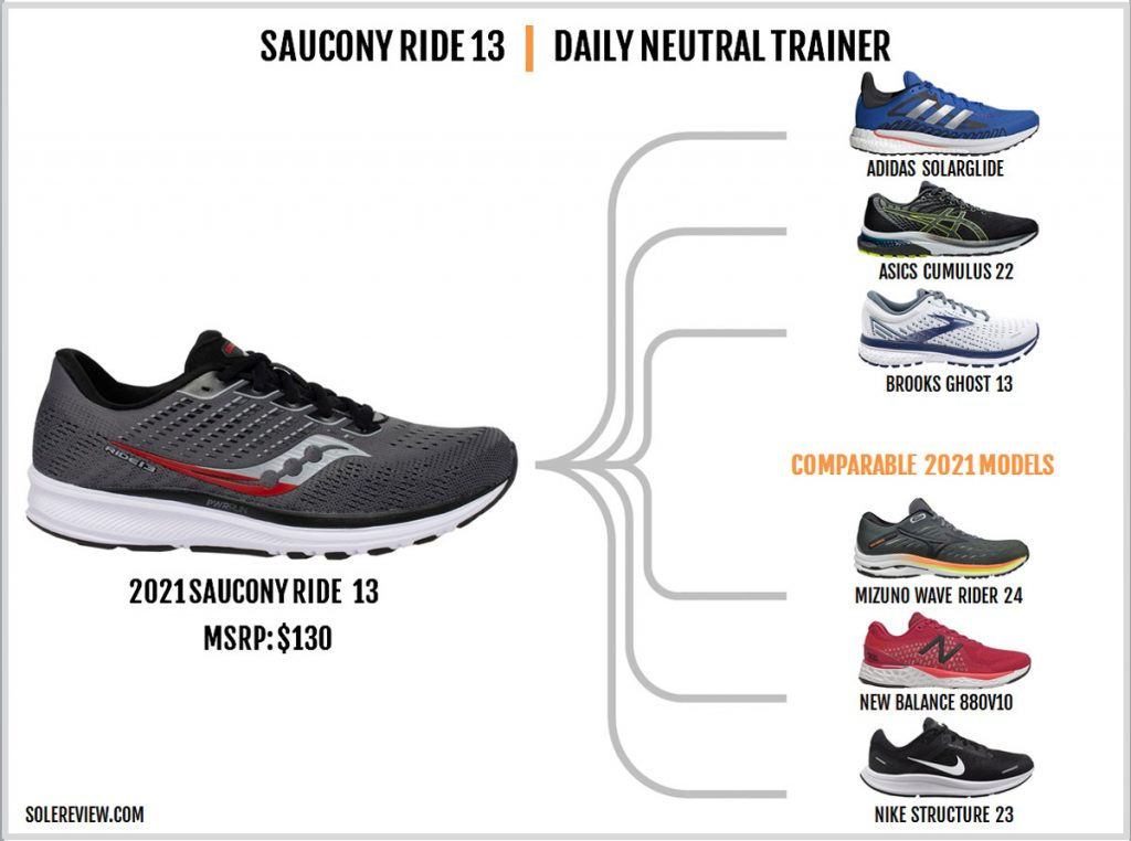 Shoes similar to the Saucony Ride 13