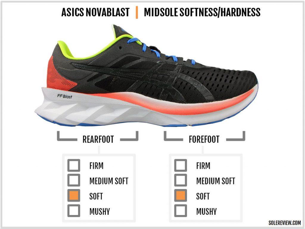 Cushioning softness of the Asics Novablast