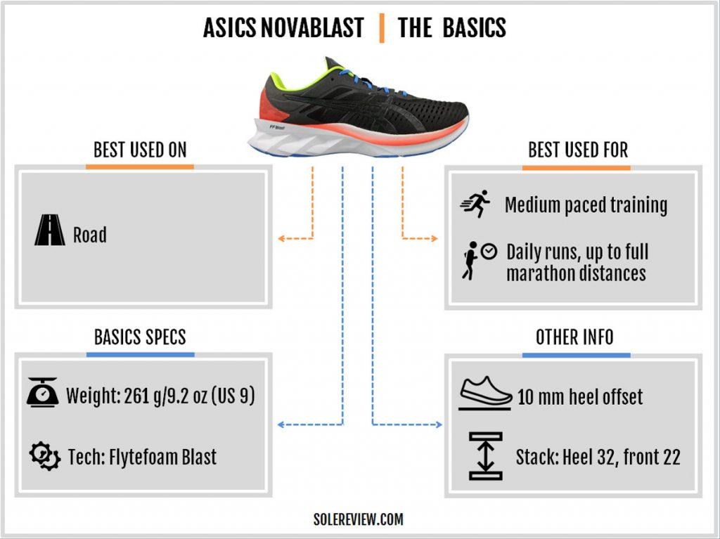 The basics of the Asics Novablast