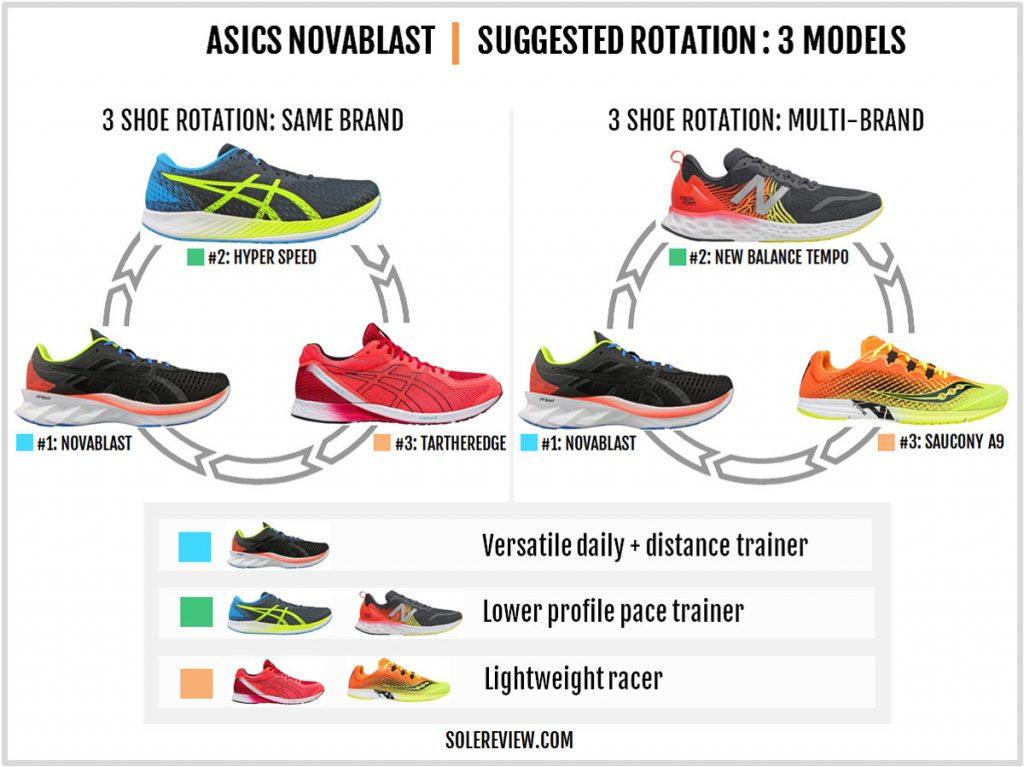 Rotation recommendation for the Asics Novablast