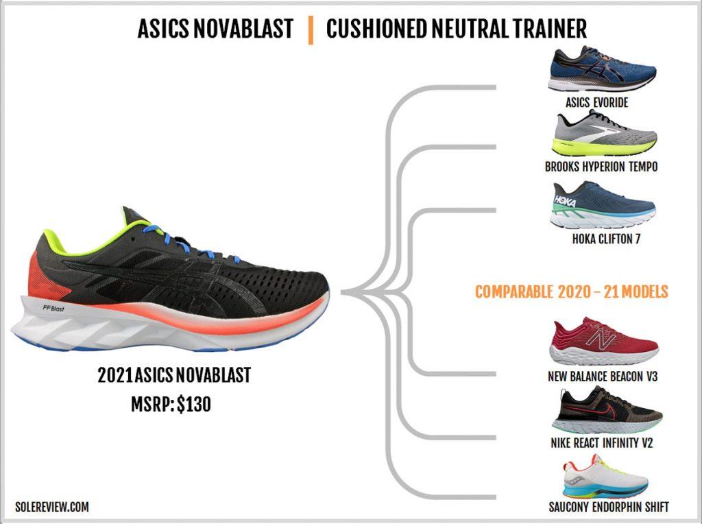 Shoes similar to the Asics Novablast