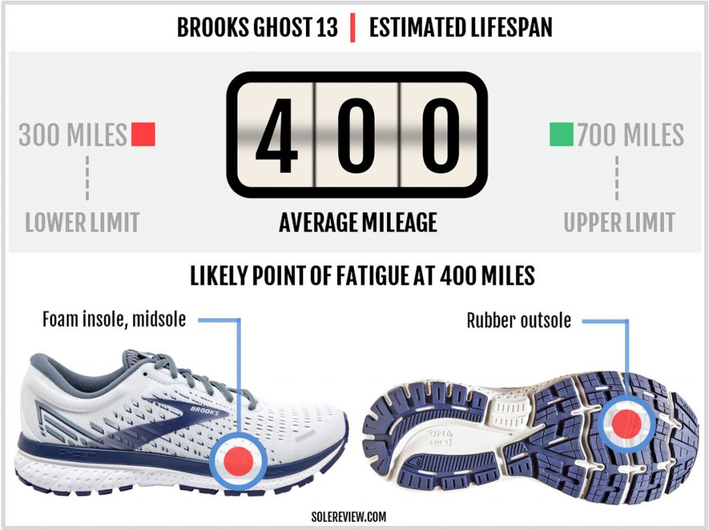 Durability estimate of the Brook Ghost 13