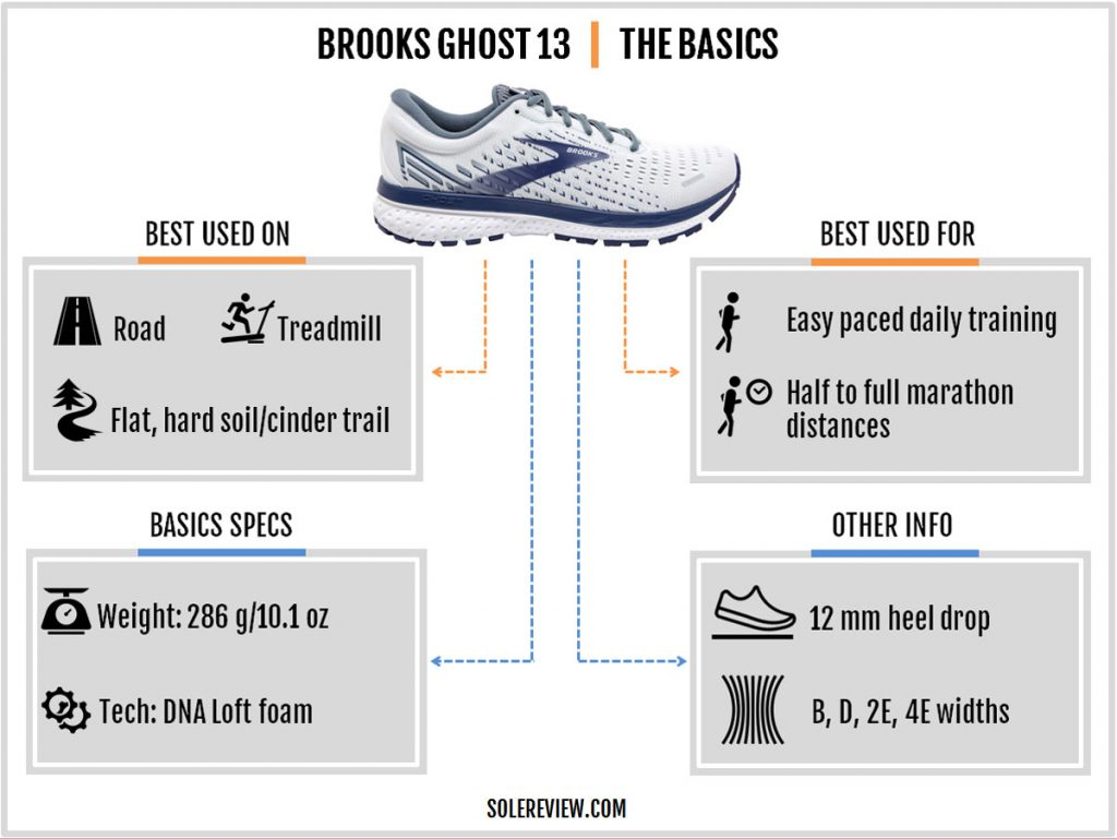 The basics of the Brook Ghost 13