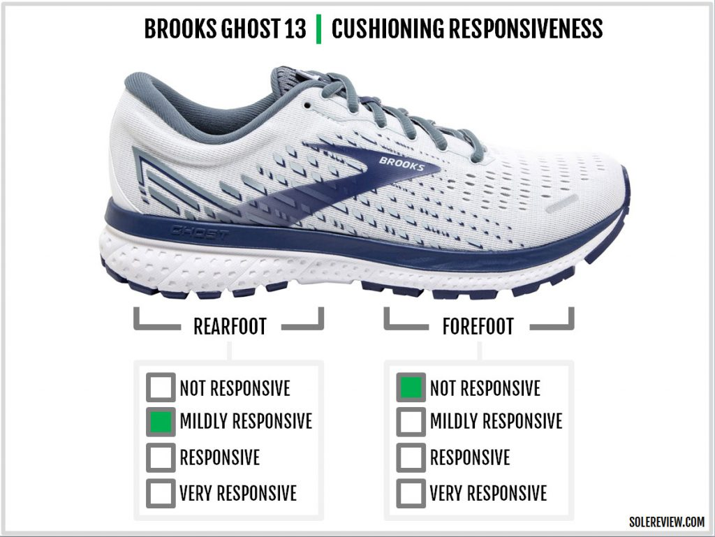 Cushioning responsiveness of the Brook Ghost 13
