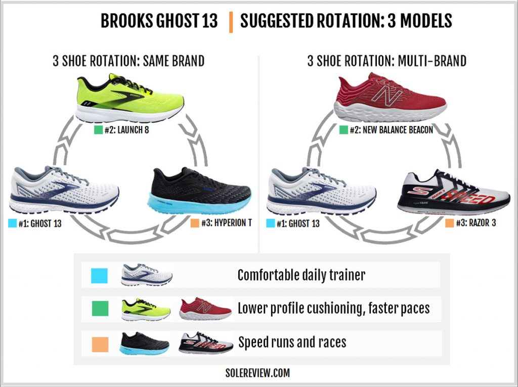 Recommended rotation of the Brook Ghost 13