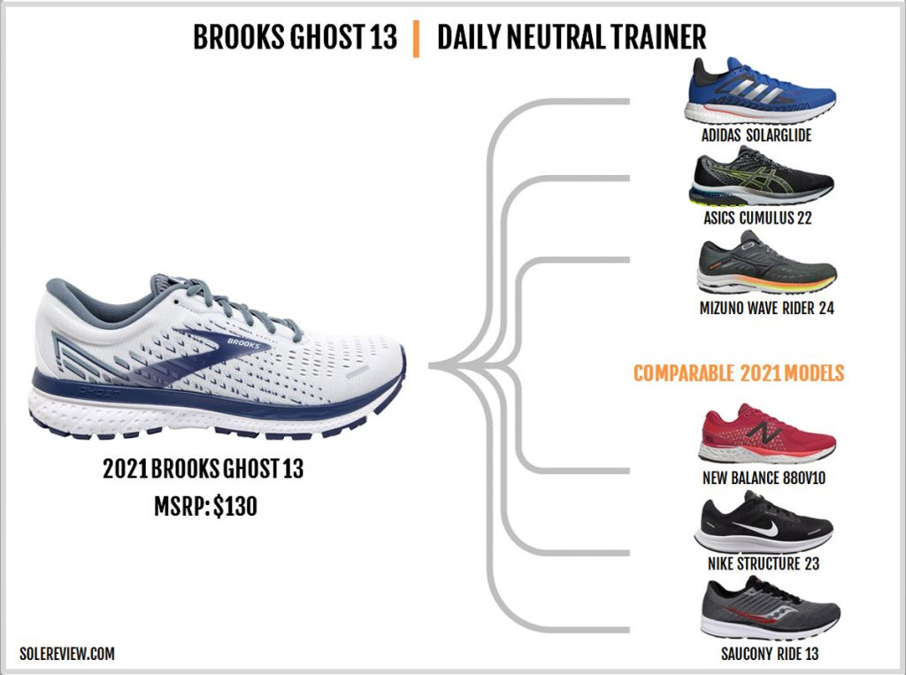 Shoes similar to the Brook Ghost 13