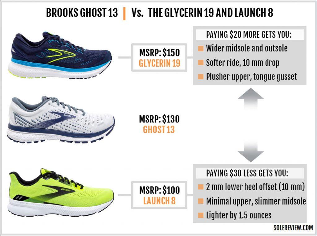 The Brooks Ghost 13 vs. Glycerin 19 vs. Launch 8