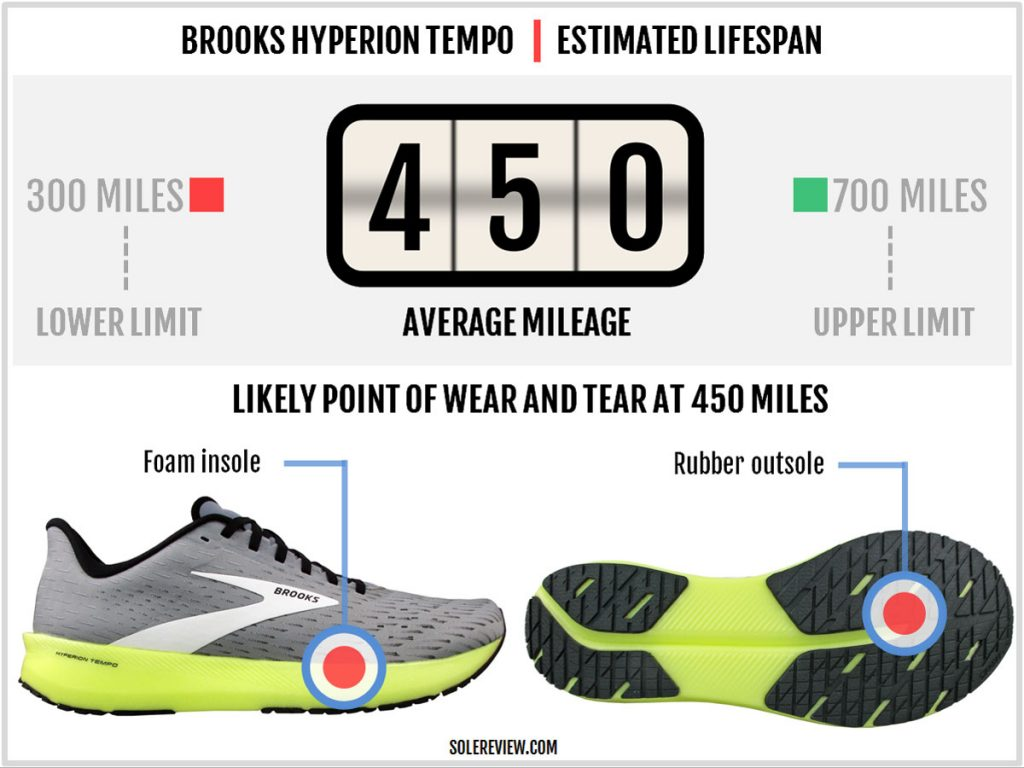 Is the Brooks Hyperion Tempo durable?