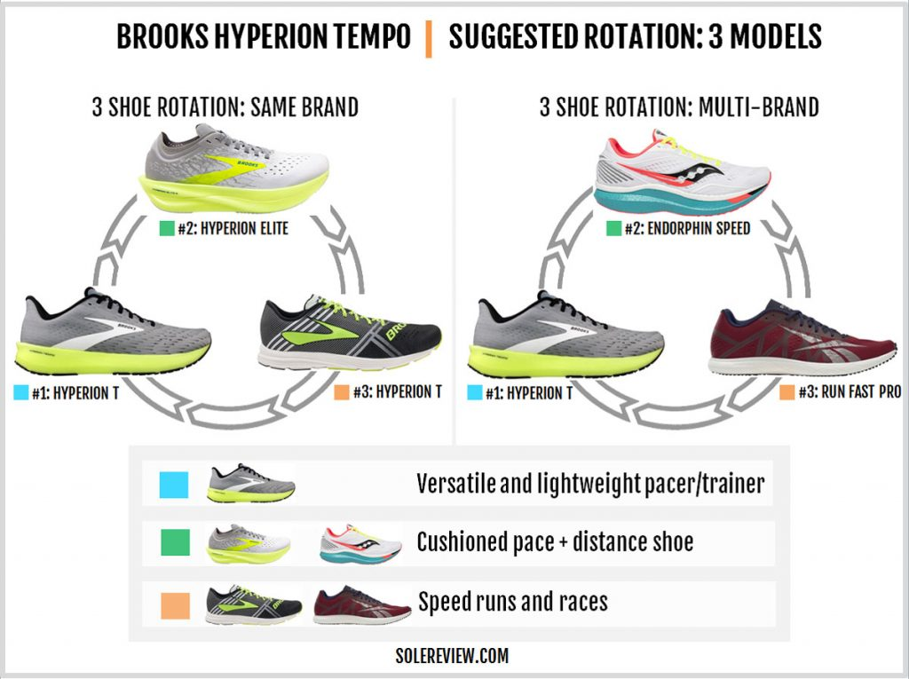 Rotating shoes with the Brooks Hyperion Tempo