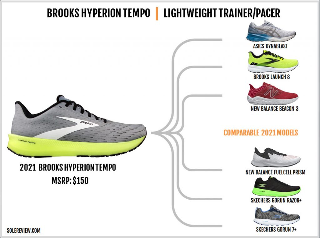 Shoes similar to the Brooks Hyperion Tempo