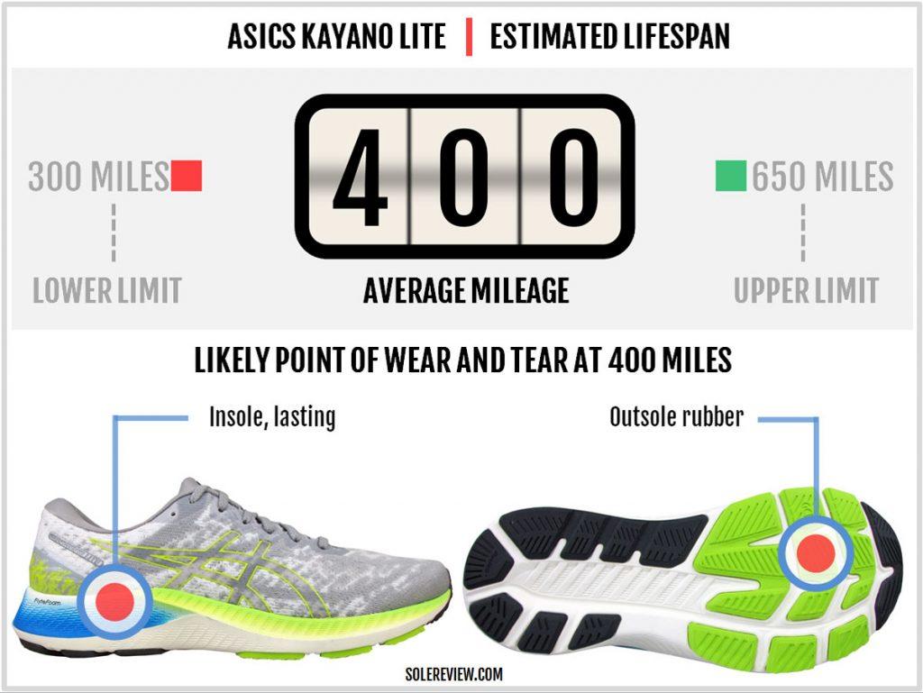Durability of the Asics Kayano Lite