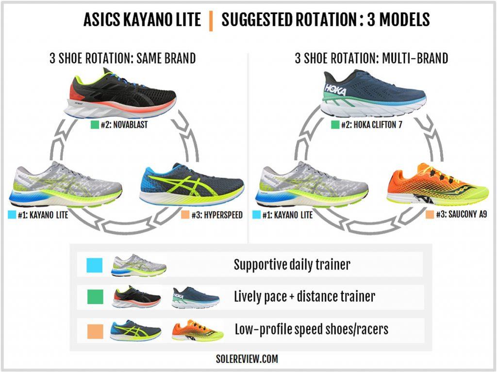 Rotation with the Asics Kayano Lite