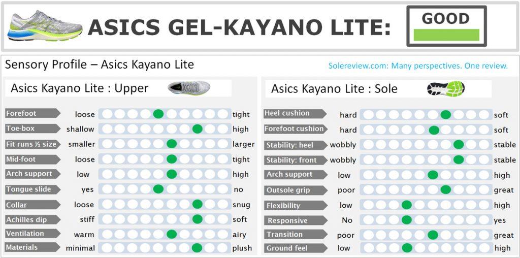 Overall score of the Asics Kayano Lite