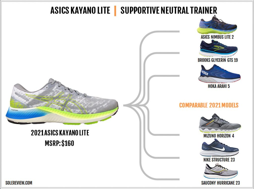Shoes similar to the Asics Kayano Lite