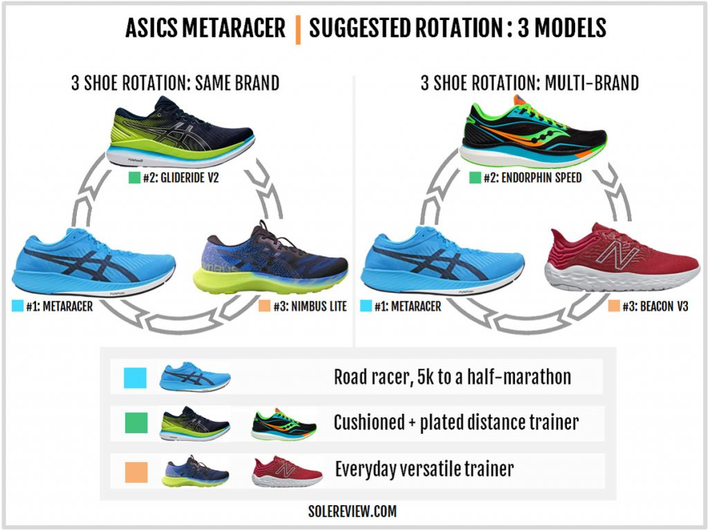 Rotating shoes with the Asics Metaracer