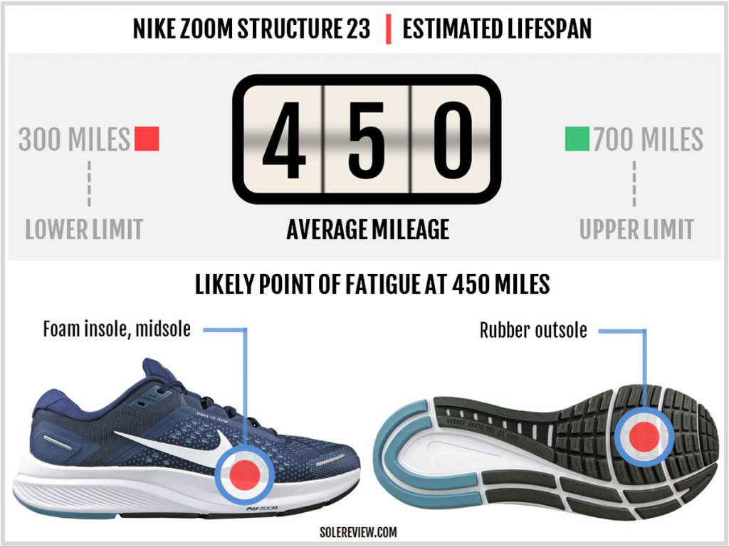 Overall durability of the Nike Zoom Structure 23.