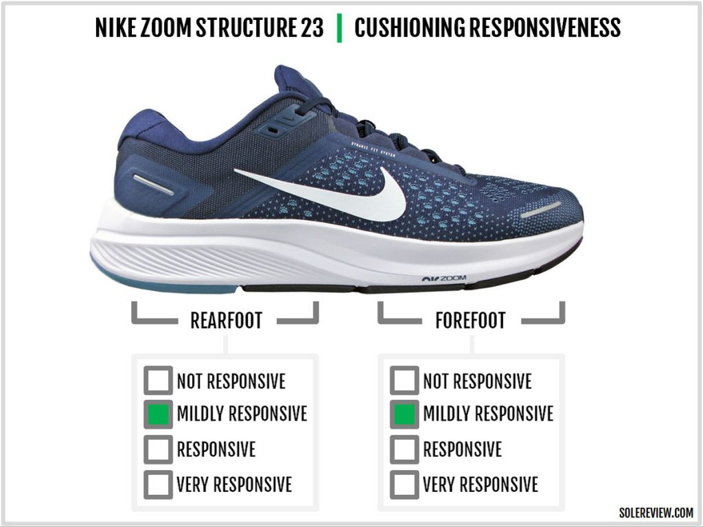 Cushioning responsiveness of of the Nike Zoom Structure 23.
