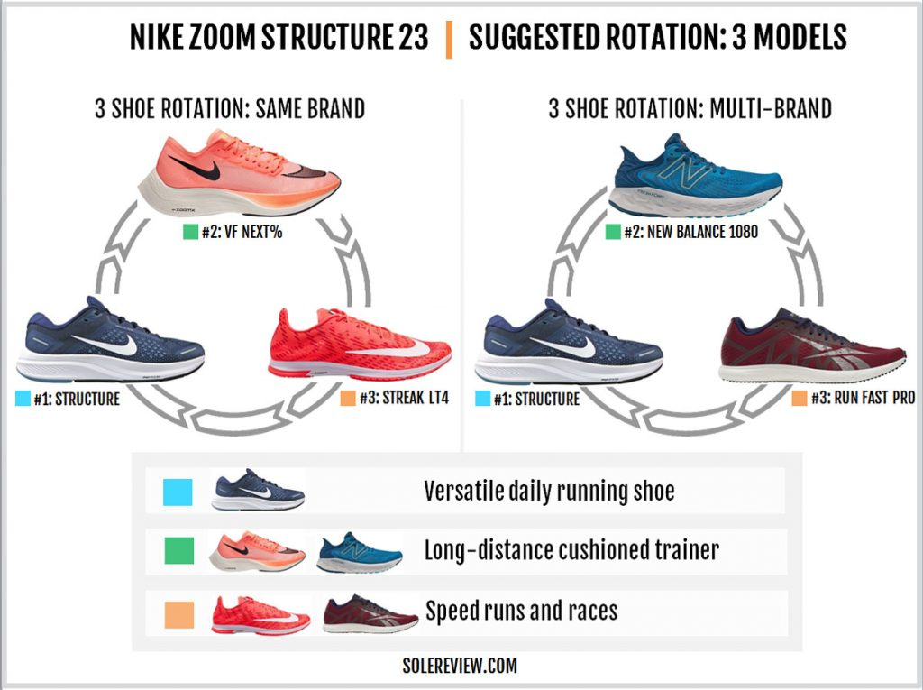 Rotating shoes with the Nike Zoom Structure 23.