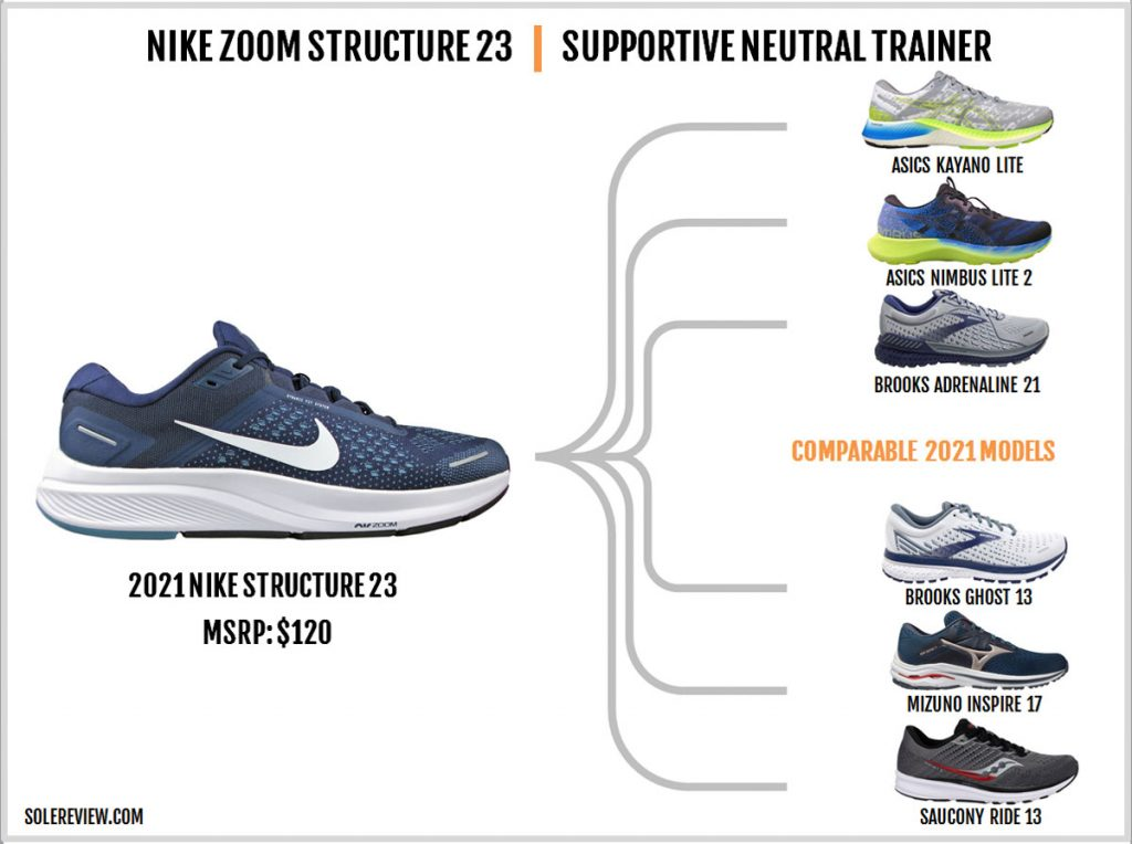 Shoes similar to the Nike Zoom Structure 23.
