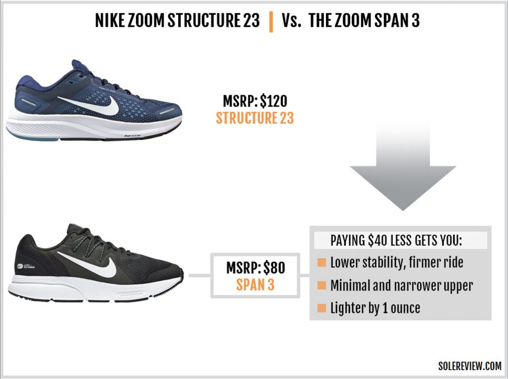 The Nike Zoom Structure 23 vs. Nike Span 3.