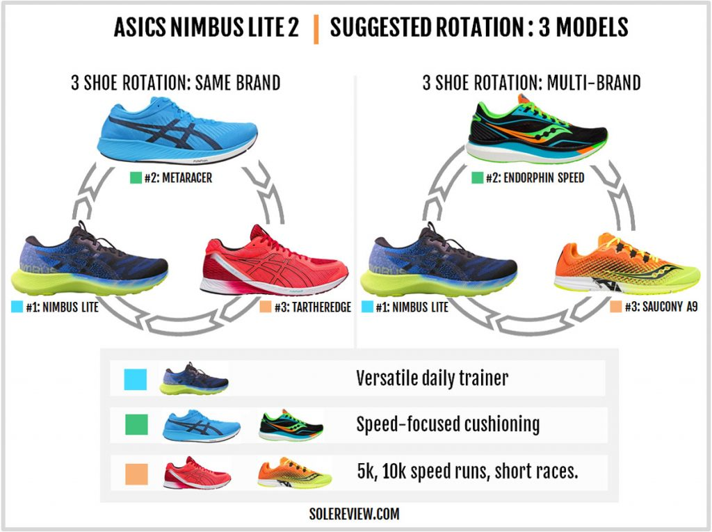 Rotating shoes with the Asics Gel Nimbus Lite 2.