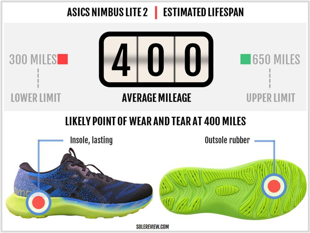 How durable is the Asics Gel Nimbus Lite 2?