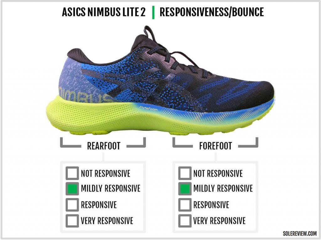 The cushioning responsiveness of the Asics Gel Nimbus Lite 2.