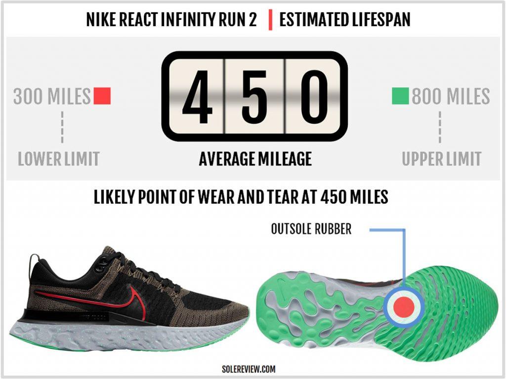 Is the Nike React Infinity Run 2 durable?