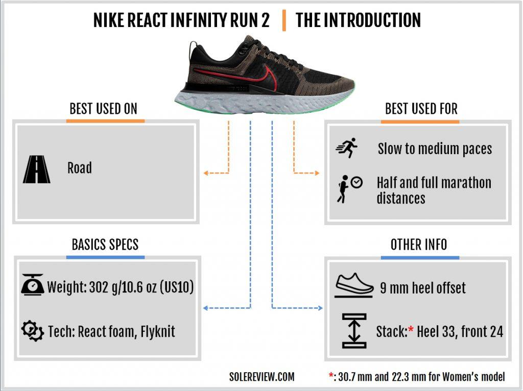 Basics specs of the Nike React Infinity Run 2