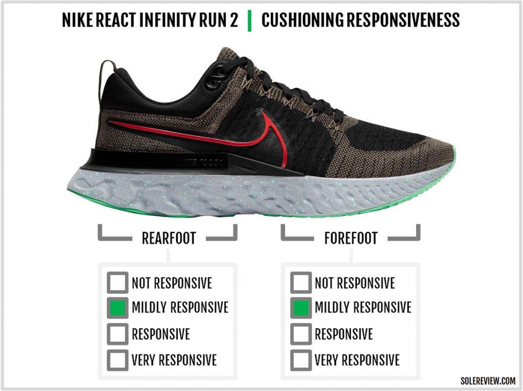 Cushioning responsiveness of the Nike React Infinity Run 2