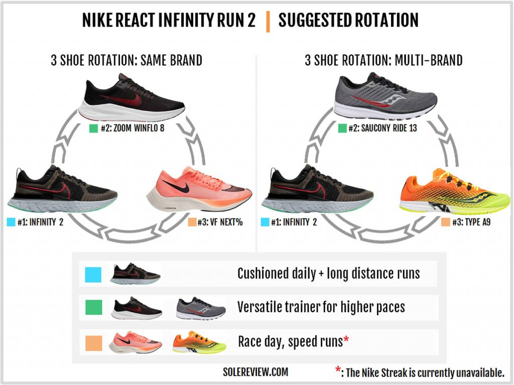 Rotating shoes with the Nike React Infinity Run 2