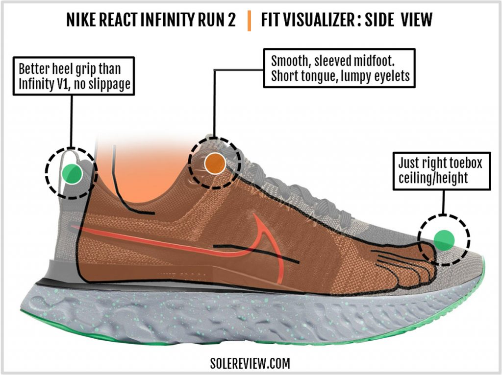 Nike React Infinity Run 2 upper fit