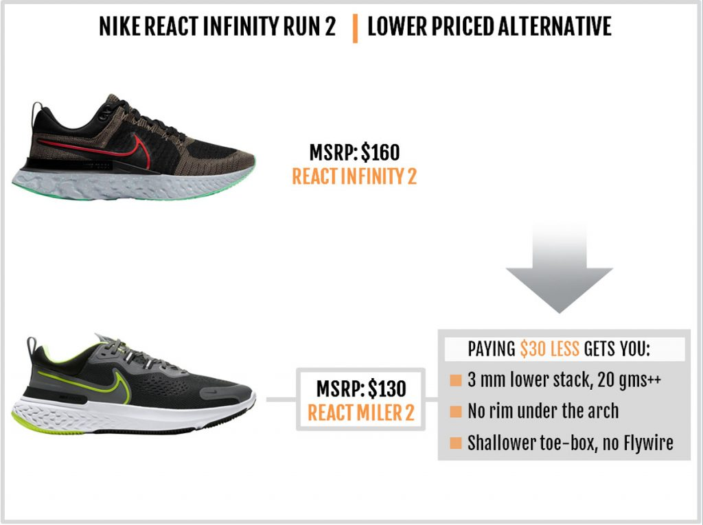 Nike React Infinity Run 2 vs. React Miler 2