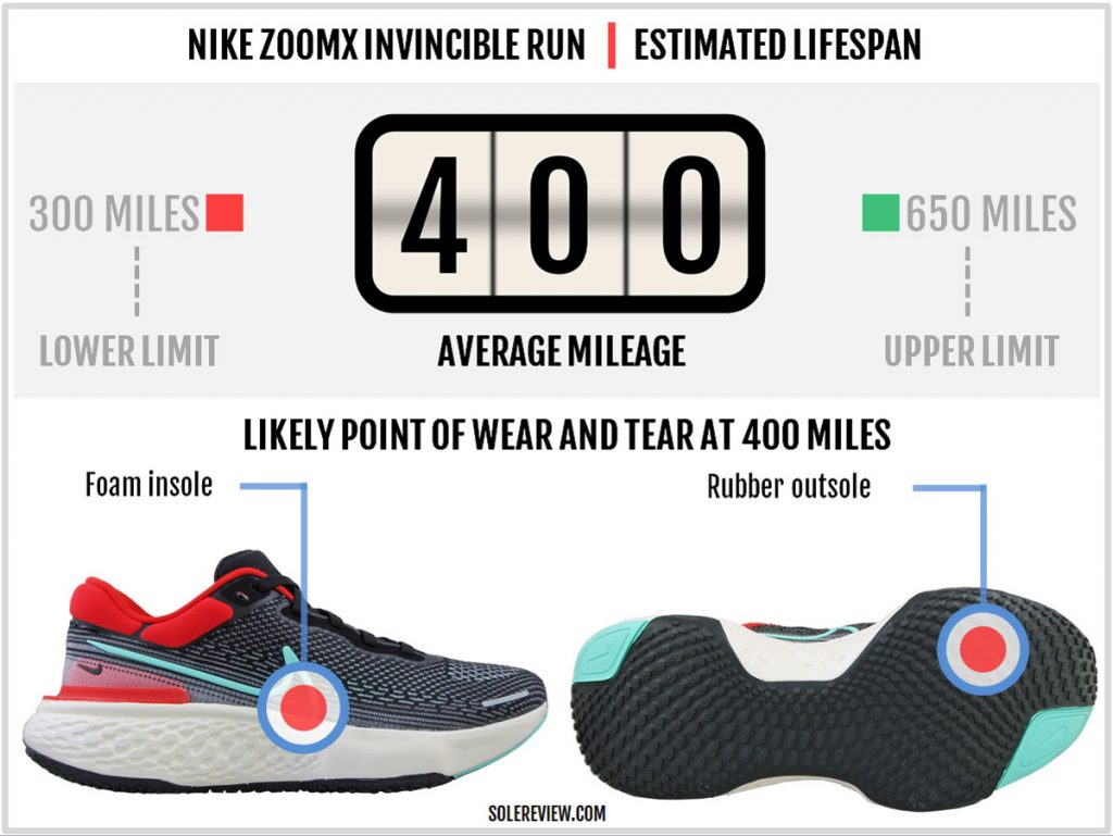 Is the Nike ZoomX Invincible Run Flyknit durable?