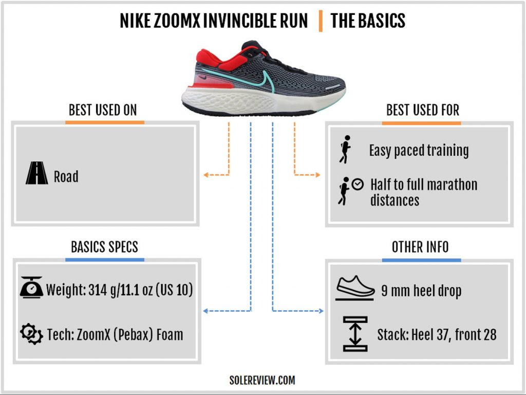 The basics of the Nike ZoomX Invincible Run Flyknit