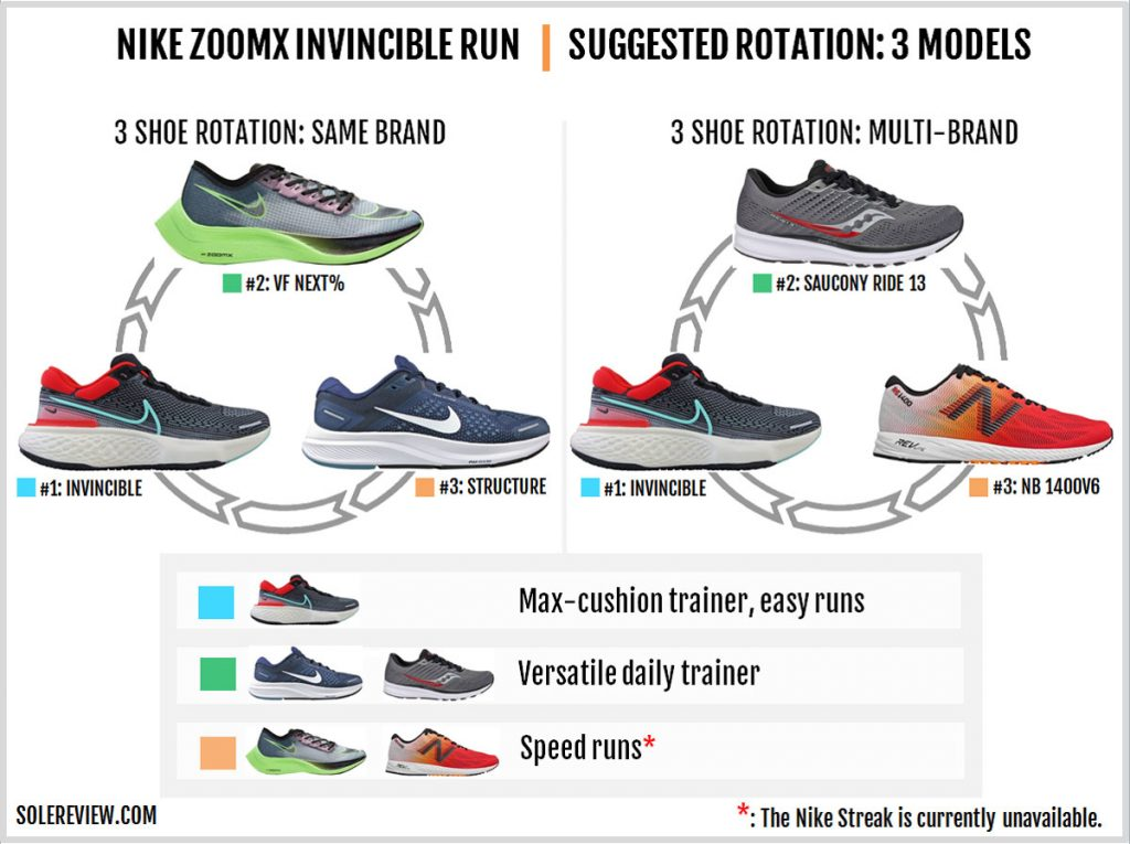Rotating shoes with the Nike ZoomX Invincible Run Flyknit