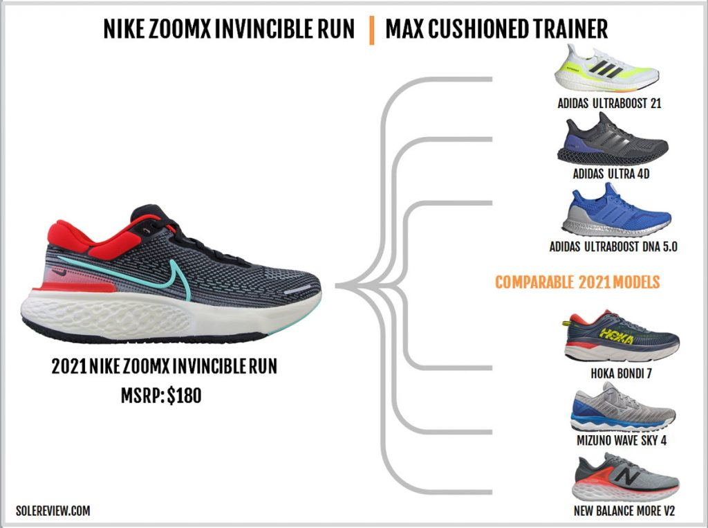 Shoes similar to the Nike ZoomX Invincible Run Flyknit