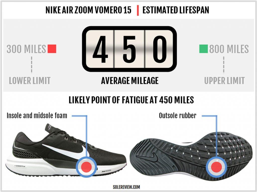 Durability of Nike Air Zoom Vomero 15