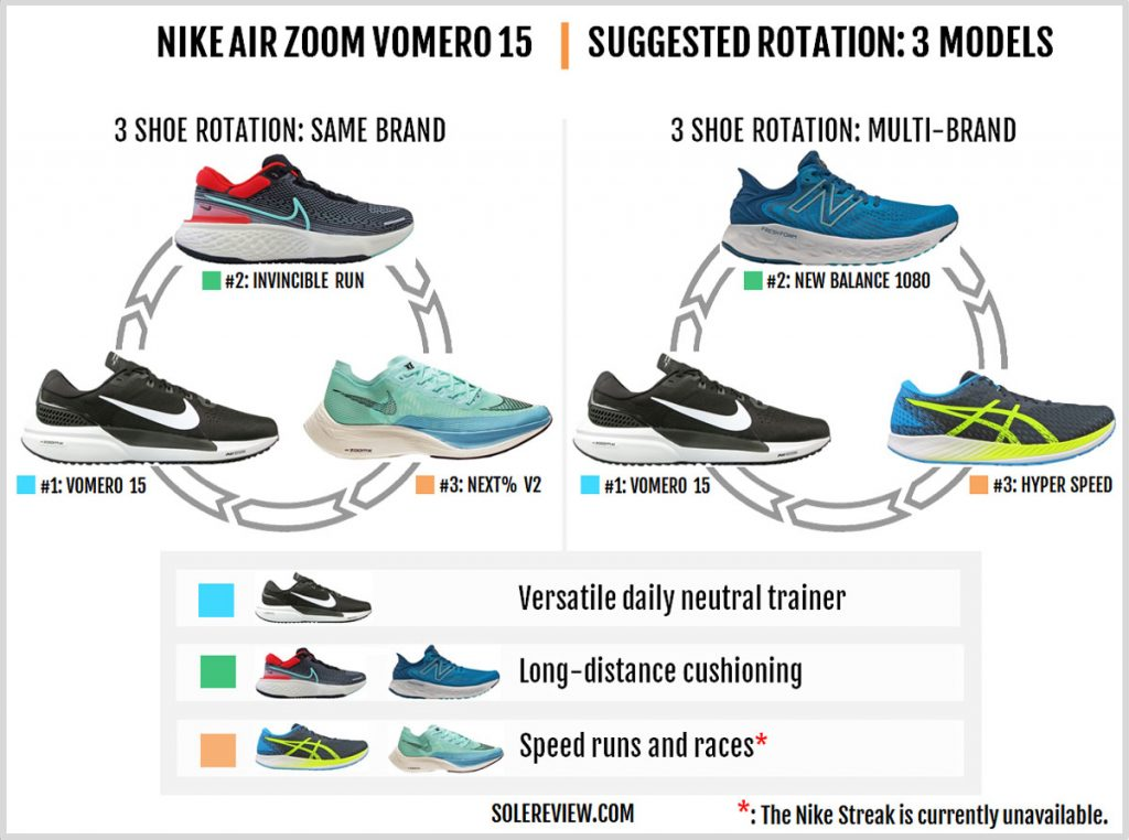 Rotating shoes with Nike Air Zoom Vomero 15