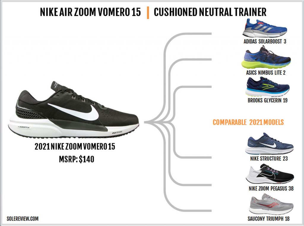 Shoes similar to the Nike Air Zoom Vomero 15.