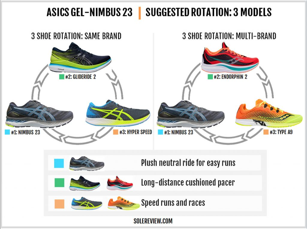 Shoes to rotate with the Gel Nimbus 23