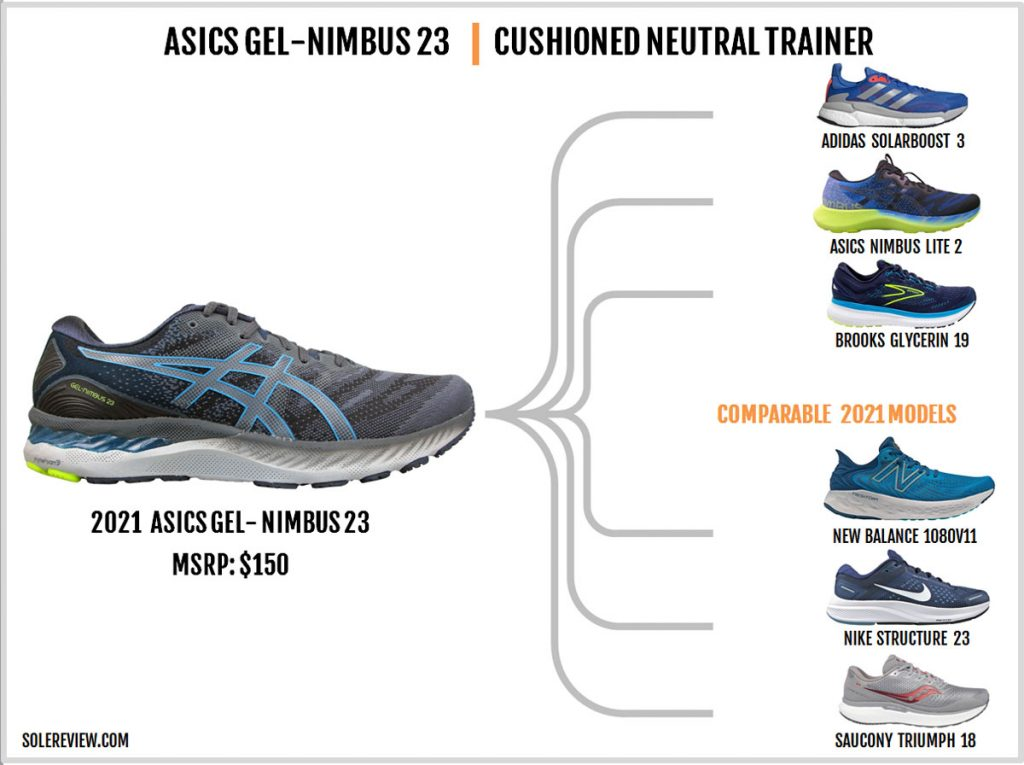 Shoes that are similar to the Gel Nimbus 23