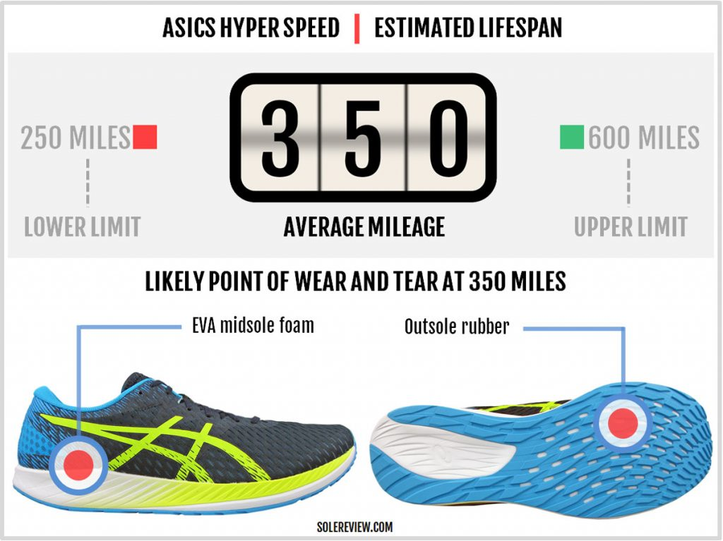 The durability of the Asics Hyper Speed