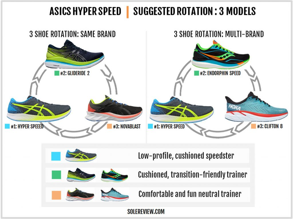 Rotating shoes with the Asics Hyper Speed
