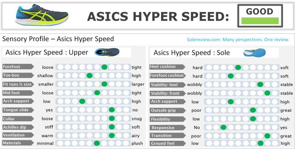 The overall score of the Asics Hyper Speed